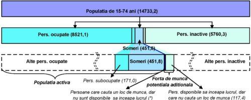 populatia-activitate-economica